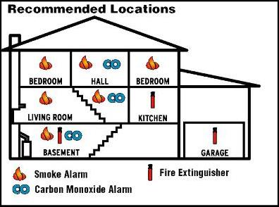 Smoke Detector Saline Valley Fire